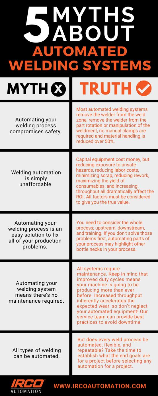 myths vs reality - welding automation