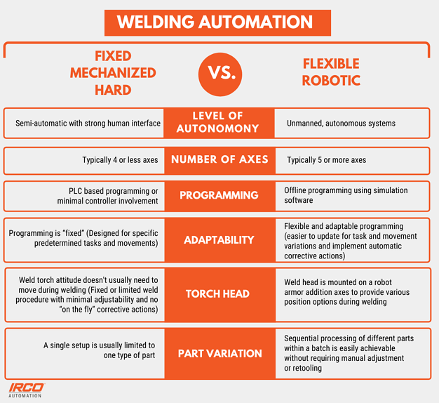 Copy of Copy of WELDING AUTOMATION